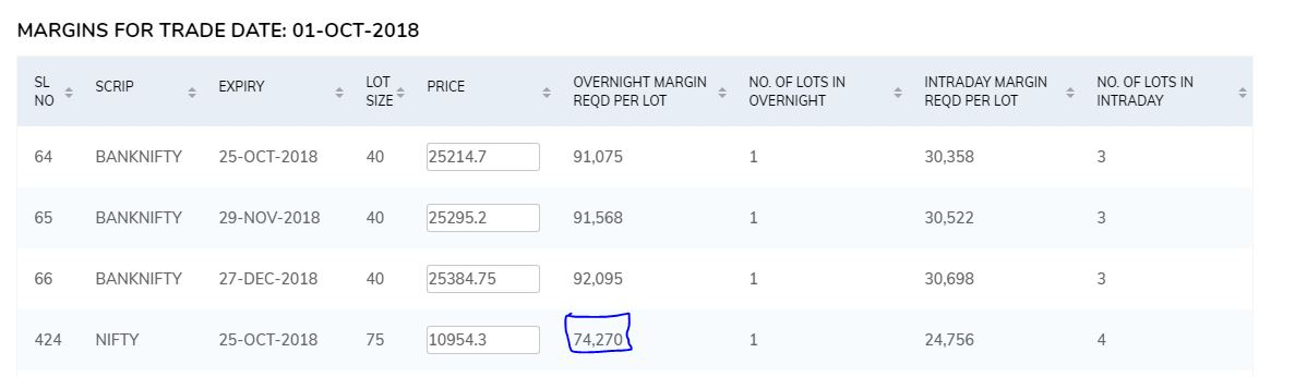 How to use margins in option trades